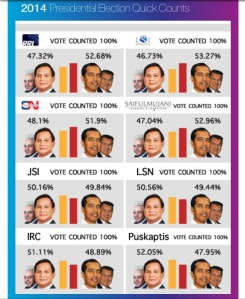 A look at some of the quick count results. (JG Graphic)